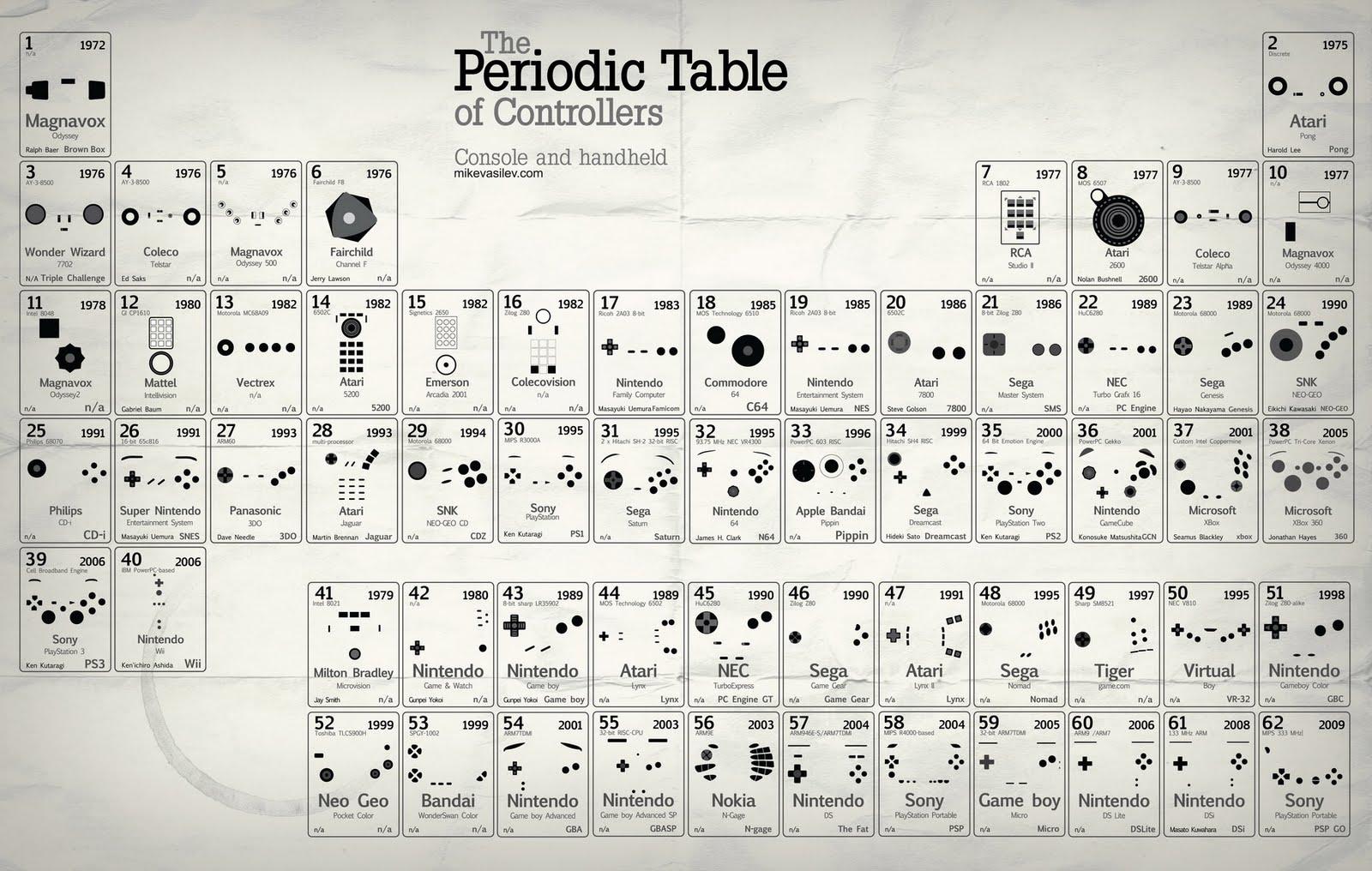 tabela periódica do video game