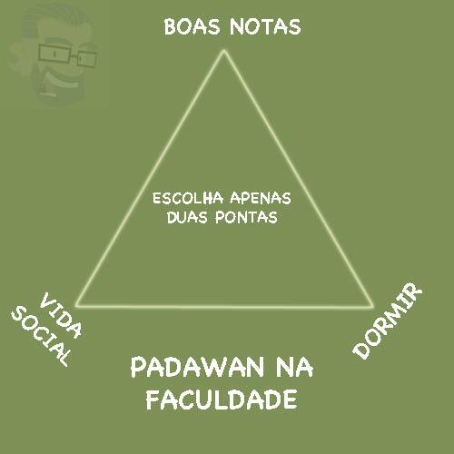 Triangulo da Vida Academica nerd pai