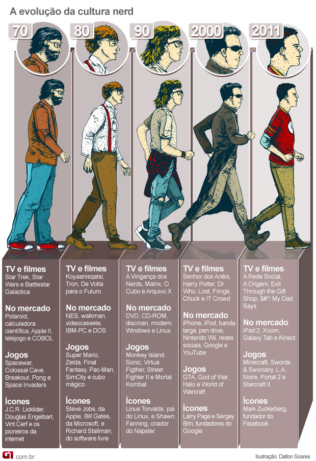 A Evolução Nerd - Geek