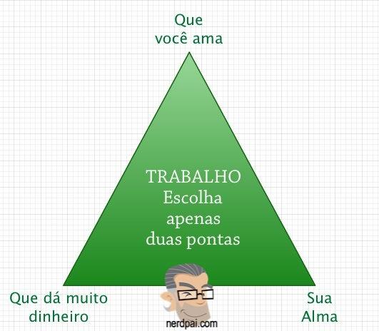 Triângulo da Vida Profissional