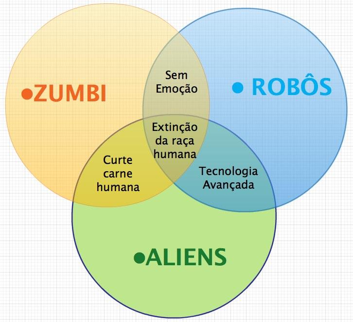 Zumbi, Aliens e Robo