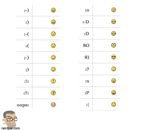 Scott Fahlman - A origem do emoticon