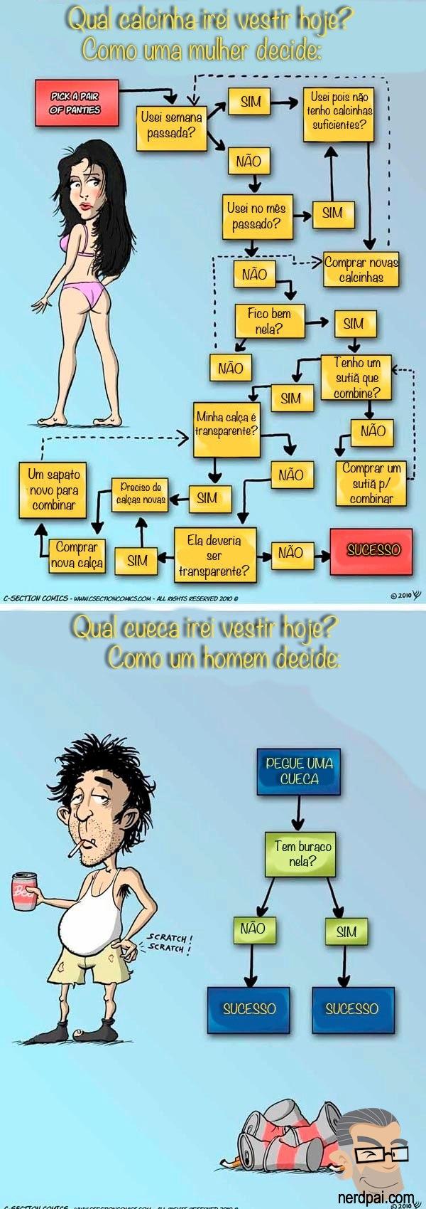 Diferença entre homens e mulheres - Calcinhas e Cuecas