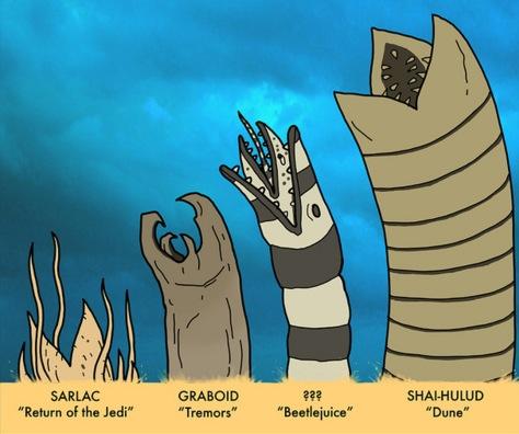 Gráfico Sandworm