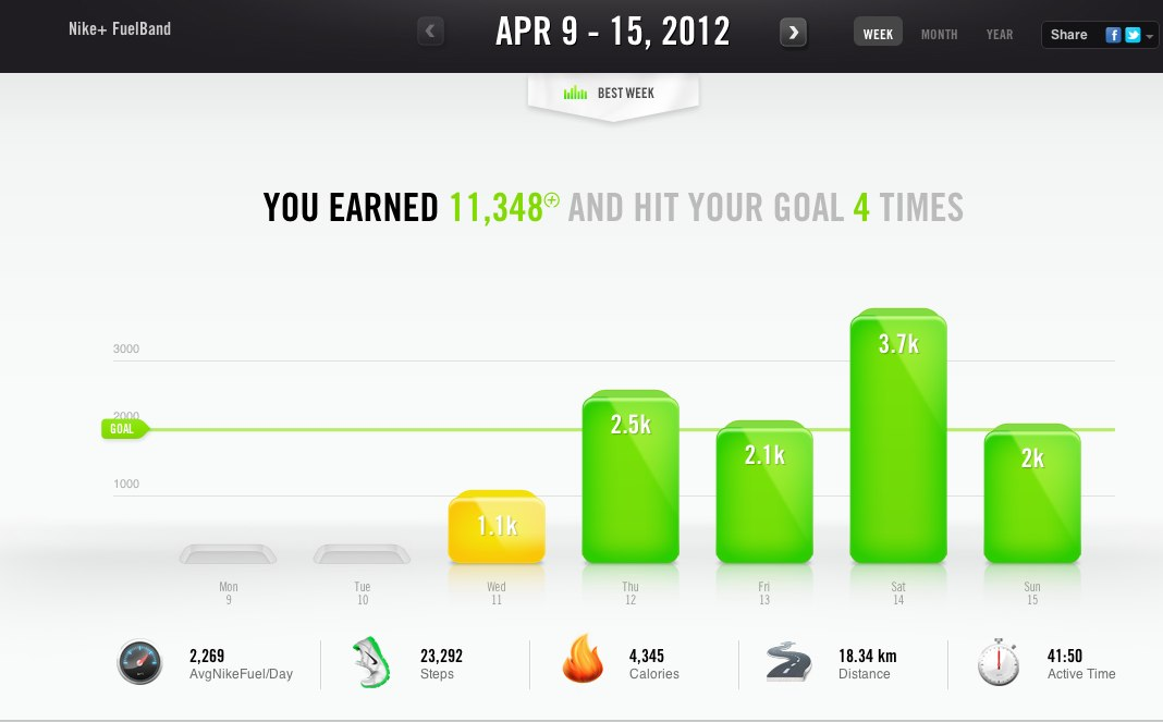 nike plus fuel band - Ever move you make Nike+