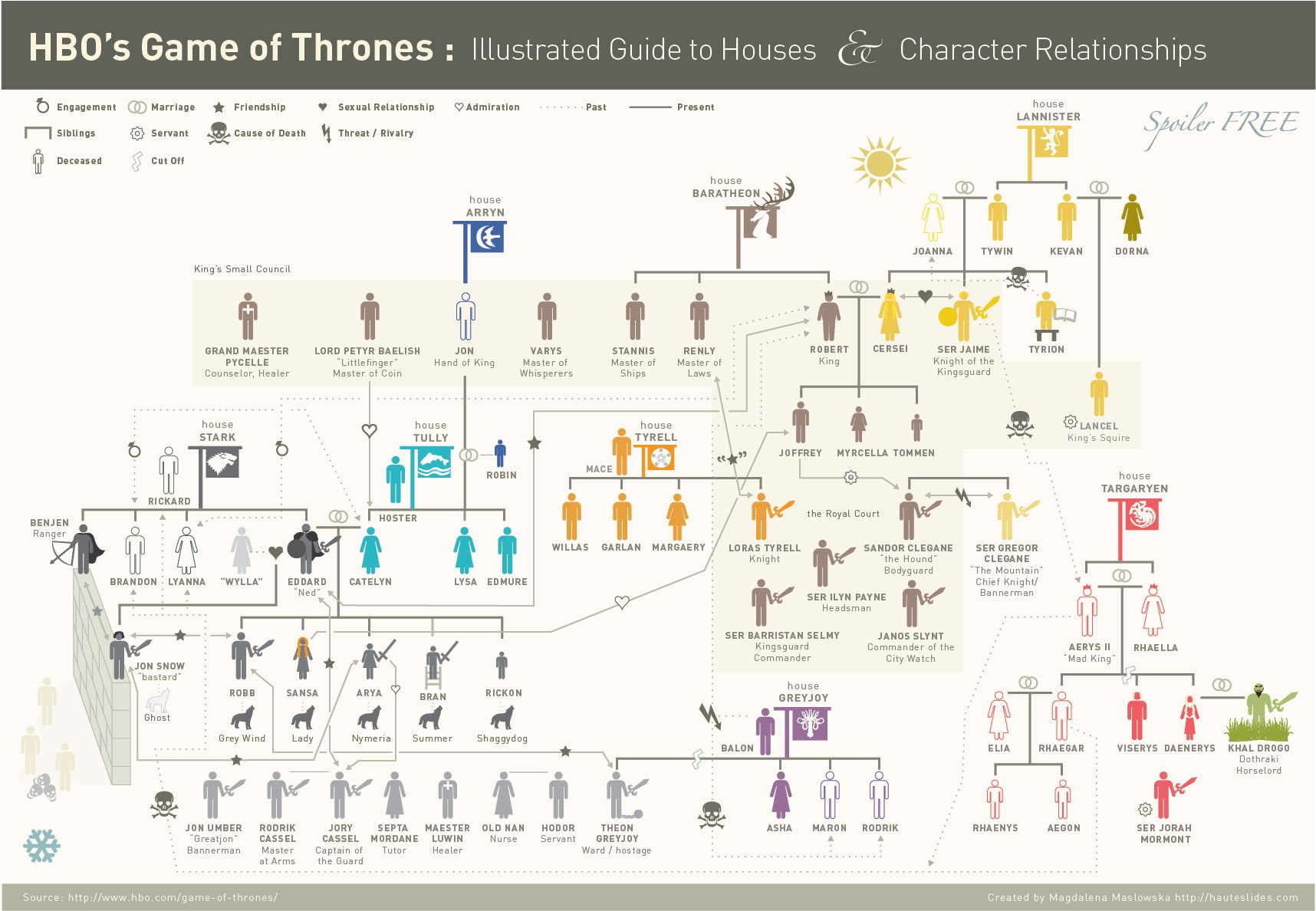 Game of Thrones - Guia das casas e Relacionamentos