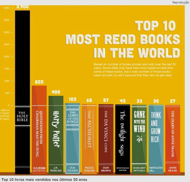 Os 10 livros mais vendidos nos últimos 50 anos