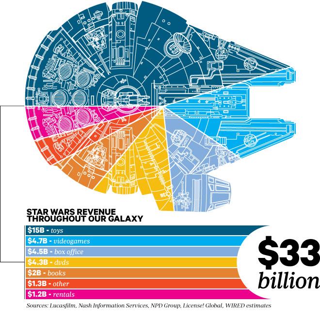 Faturamento da Saga Star Wars
