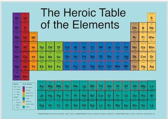 Tabela Periódica dos super-heróis marvel dc comics