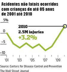 Uso-de-smartphones-por-pais-enquanto-cuidam-de-crianças-causa-muitos-acidentes-02