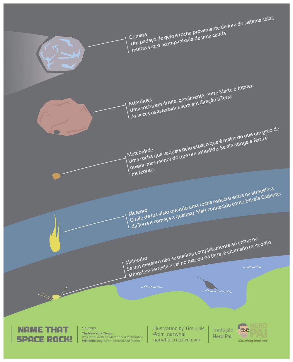 cometa-meteoro-meteorito