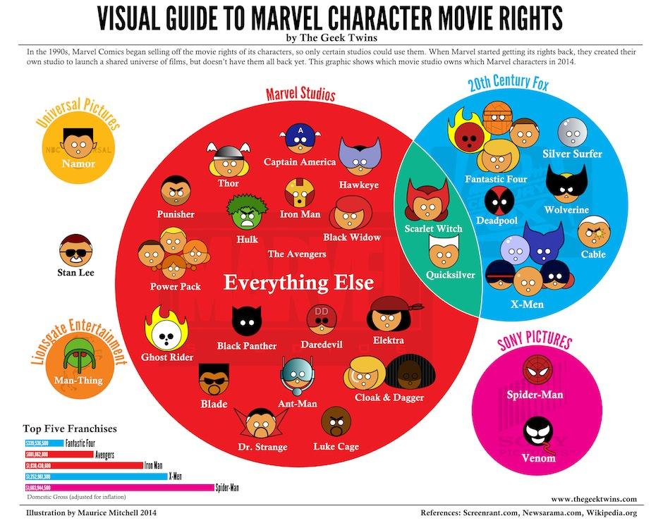 Quem tem os direitos sobre os heróis da Marvel