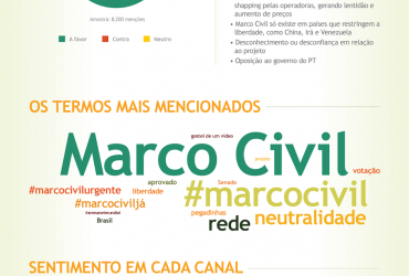 O Marco Civil da Internet nas Redes