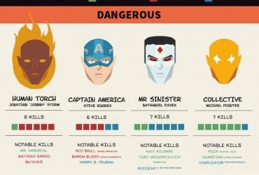 Quem são os maiores assassinos na Marvel 2
