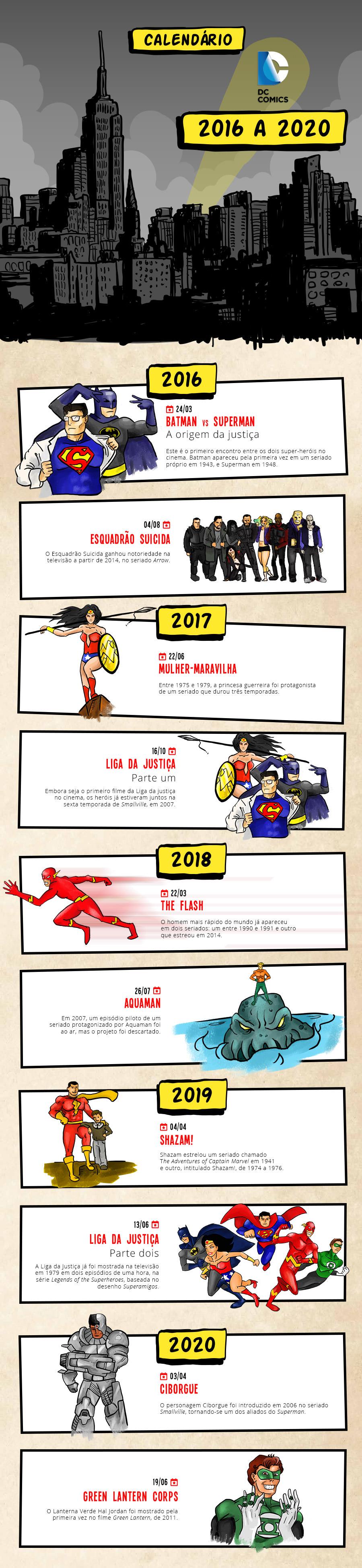 Todos os lançamentos da DC Comics até 2020