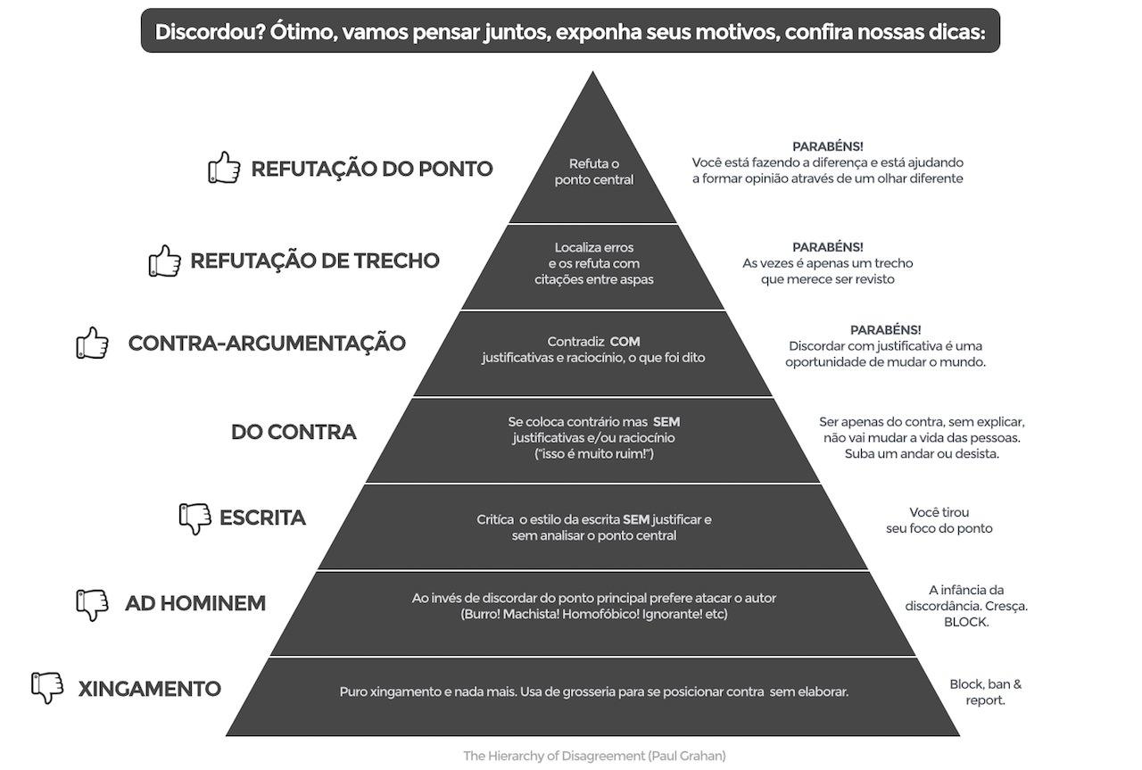A pirâmide definitiva dos tipos de comentaristas de blogs e portais 01