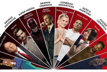 Como você prefere assistir as séries da Netflix, devorando ou saboreando Brasil a