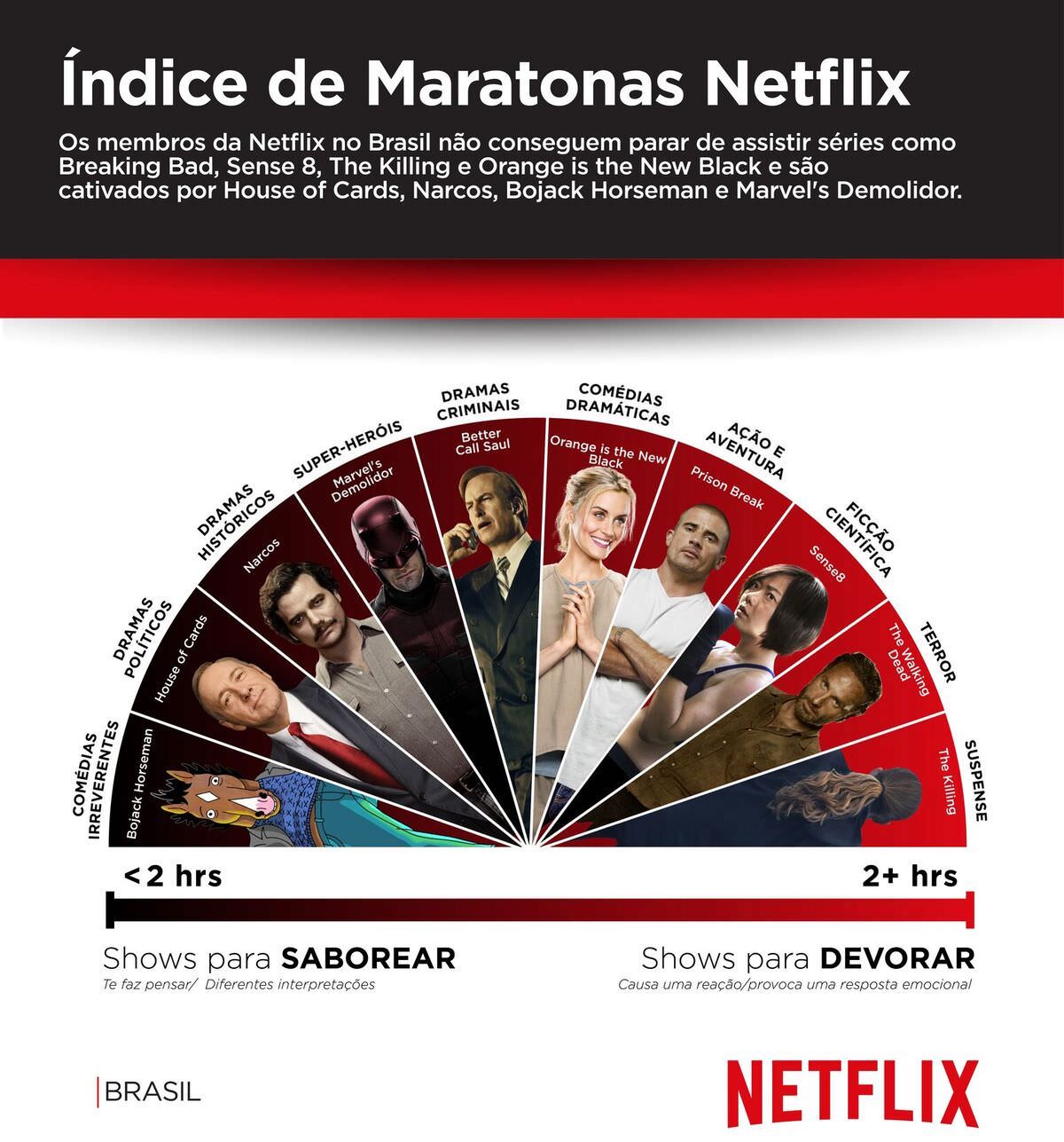 Como você prefere assistir as séries da Netflix, devorando ou saboreando Brasil