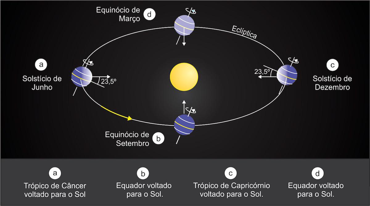 Você sabia que não é a translação da Terra a responsável pelas estações do ano 03