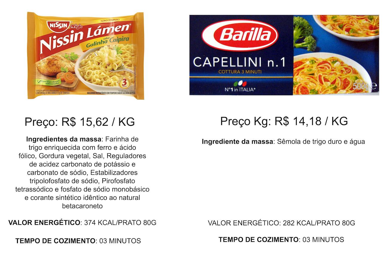 barilla-capelline-1 MIOJO COMPARAÇÃO